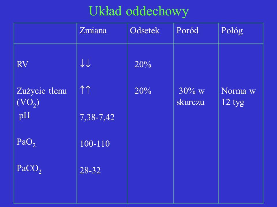 Układ oddechowy ZmianaOdsetekPoródPołóg RV Zużycie tlenu (VO 2 ) pH PaO 2 PaCO 2 7,38-7,42 100-110 28-32 20% 30% w skurczu Norma w 12 tyg