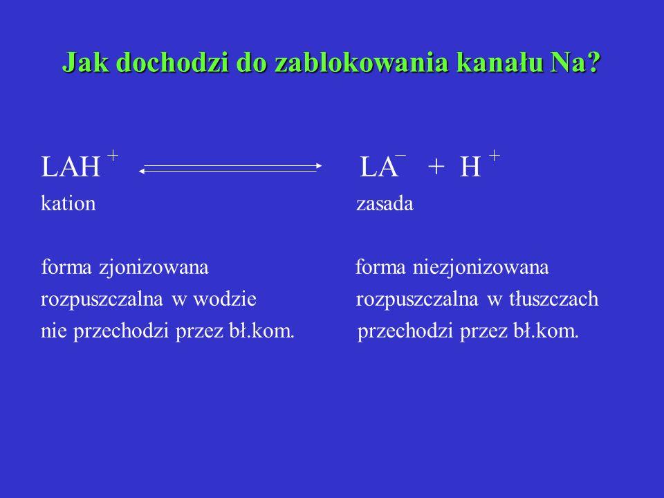 Jak dochodzi do zablokowania kanału Na? LAH LA + H kation zasada forma zjonizowana forma niezjonizowana rozpuszczalna w wodzie rozpuszczalna w tłuszcz