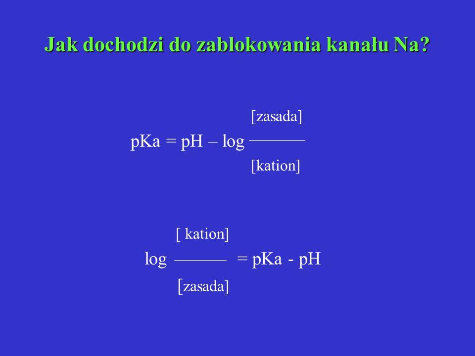 Jak dochodzi do zablokowania kanału Na? [zasada] pKa = pH – log [kation] log = pKa - pH [ zasada]