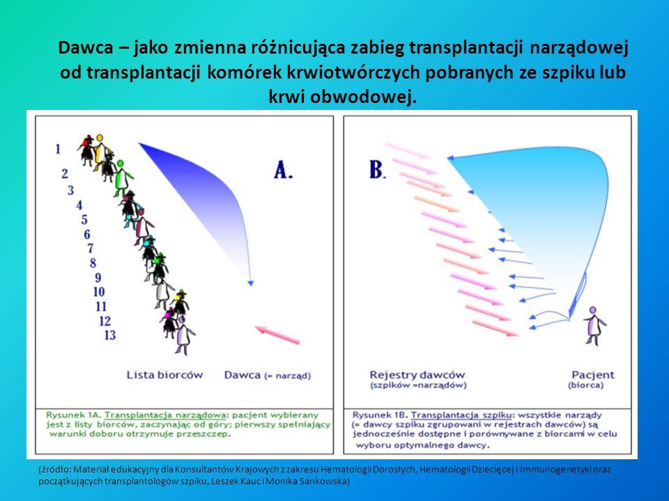 Dawca – jako zmienna różnicująca zabieg transplantacji narządowej od transplantacji komórek krwiotwórczych pobranych ze szpiku lub krwi obwodowej. (źr