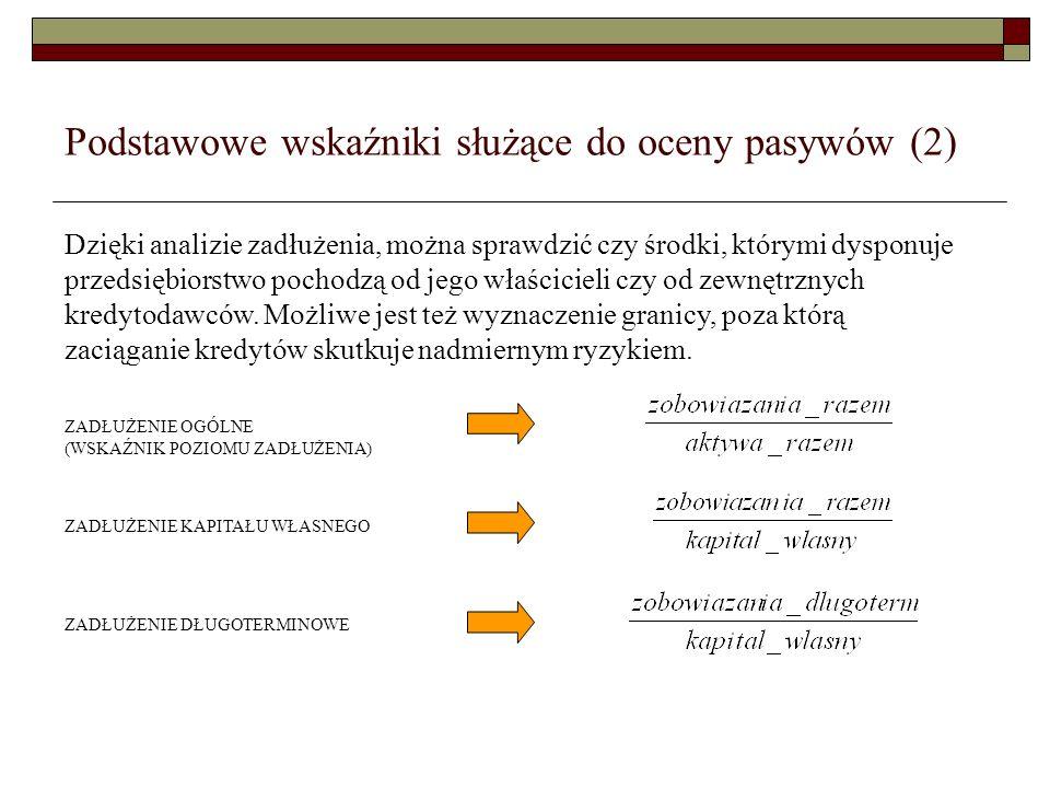 Podstawowe wskaźniki służące do oceny pasywów (2) Dzięki analizie zadłużenia, można sprawdzić czy środki, którymi dysponuje przedsiębiorstwo pochodzą