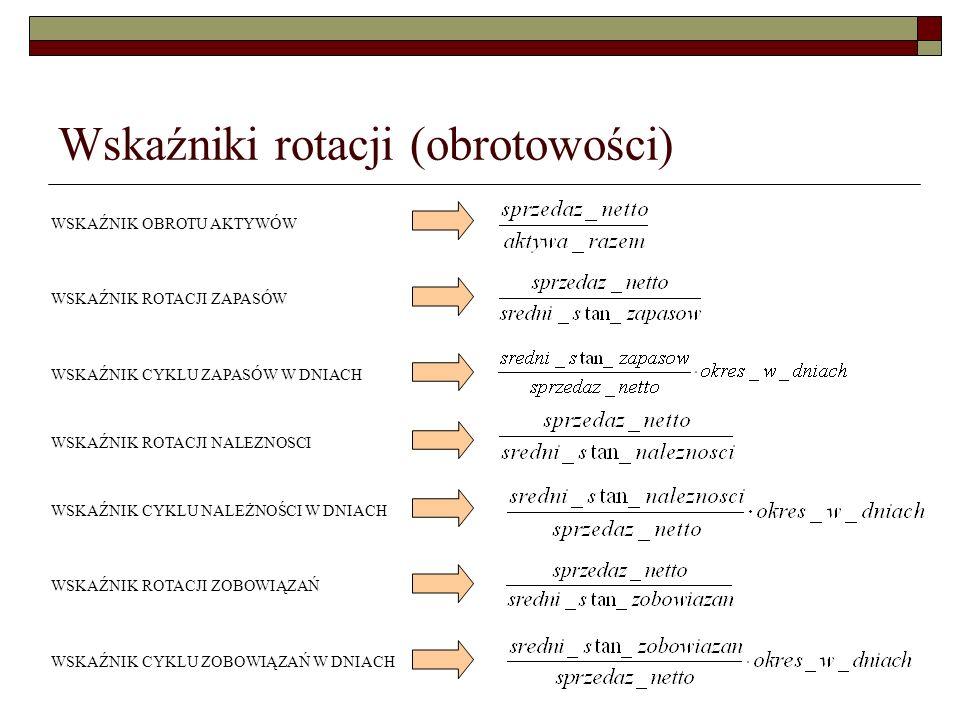 Wskaźniki rotacji (obrotowości) WSKAŹNIK ROTACJI ZAPASÓW WSKAŹNIK CYKLU ZAPASÓW W DNIACH WSKAŹNIK ROTACJI NALEZNOSCI WSKAŹNIK CYKLU NALEŻNOŚCI W DNIAC