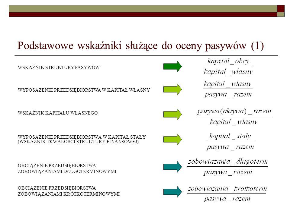 Podstawowe wskaźniki służące do oceny pasywów (1) WYPOSAŻENIE PRZEDSIĘBIORSTWA W KAPITAŁ STAŁY (WSKAŹNIK TRWAŁOSCI STRUKTURY FINANSOWEJ) WYPOSAŻENIE P