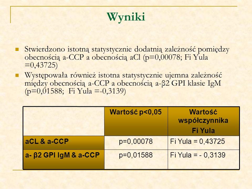 Wyniki Stwierdzono istotną statystycznie dodatnią zależność pomiędzy obecnością a-CCP a obecnością aCl (p=0,00078; Fi Yula =0,43725) Występowała równi