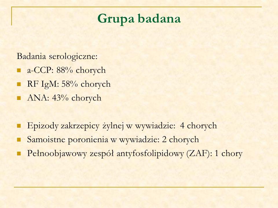 Grupa badana Badania serologiczne: a-CCP: 88% chorych RF IgM: 58% chorych ANA: 43% chorych Epizody zakrzepicy żylnej w wywiadzie: 4 chorych Samoistne