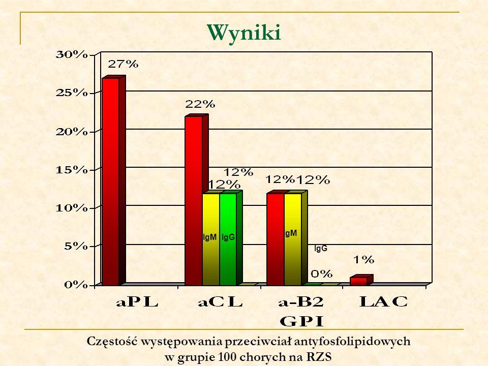 Wyniki Częstość występowania przeciwciał antyfosfolipidowych w grupie 100 chorych na RZS IgMIgG IgM IgG