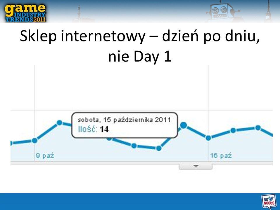 Sklep internetowy – dzień po dniu, nie Day 1