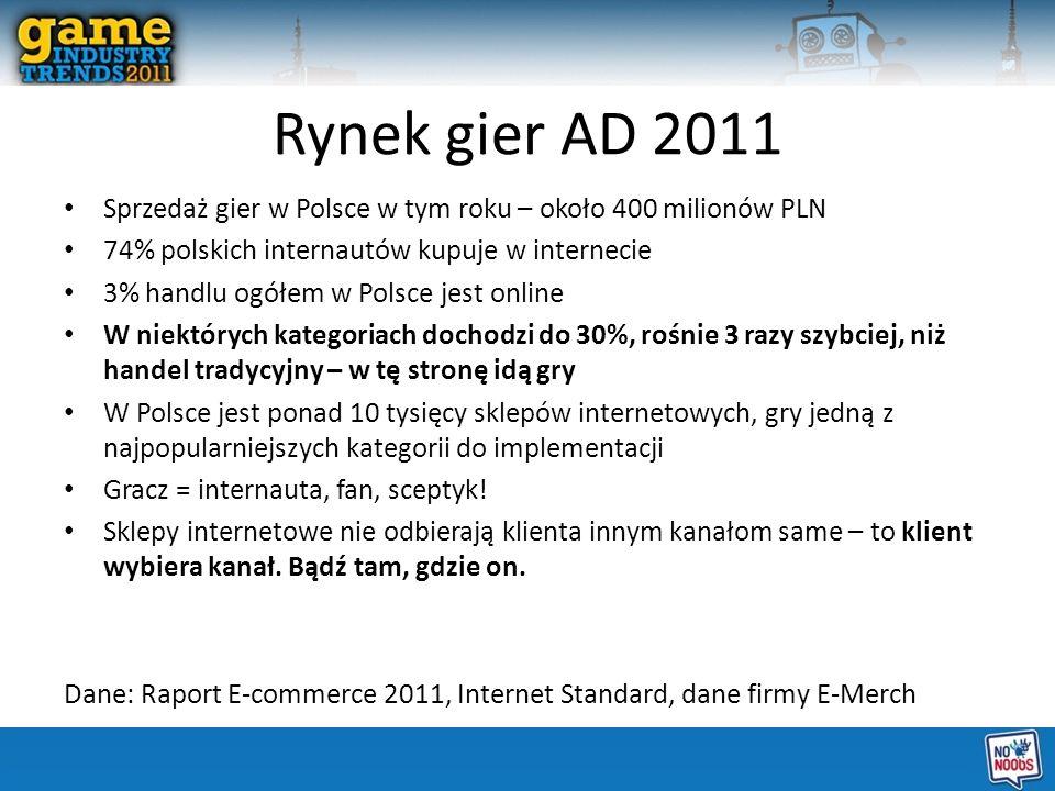 Rynek gier AD 2011 Sprzedaż gier w Polsce w tym roku – około 400 milionów PLN 74% polskich internautów kupuje w internecie 3% handlu ogółem w Polsce j