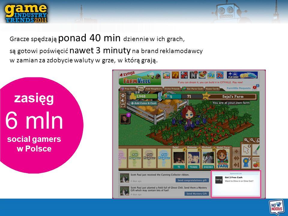 zasięg 6 mln social gamers w Polsce Gracze spędzają ponad 40 min dziennie w ich grach, są gotowi poświęcić nawet 3 minuty na brand reklamodawcy w zamian za zdobycie waluty w grze, w którą grają.