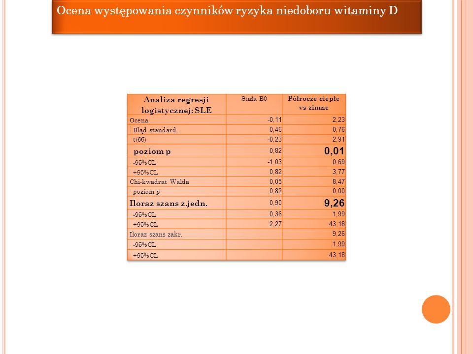 Ocena występowania czynników ryzyka niedoboru witaminy D