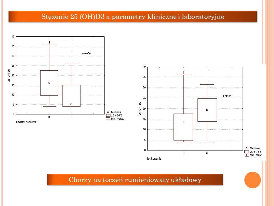 Stężenie 25 (OH)D3 a parametry kliniczne i laboratoryjne Chorzy na toczeń rumieniowaty układowy