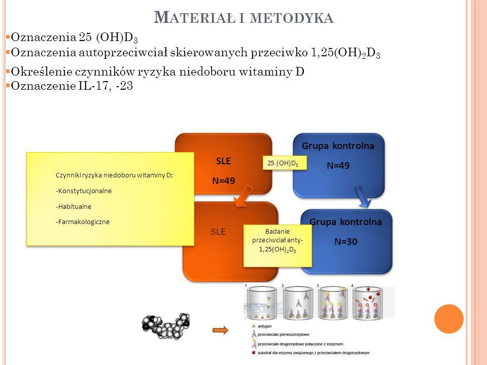 M ATERIAŁ I METODYKA SLE N=49 SLE N=49 Grupa kontrolna N=49 Grupa kontrolna N=49 25 (OH)D 3 Oznaczenia 25 (OH)D 3 Oznaczenia autoprzeciwciał skierowan