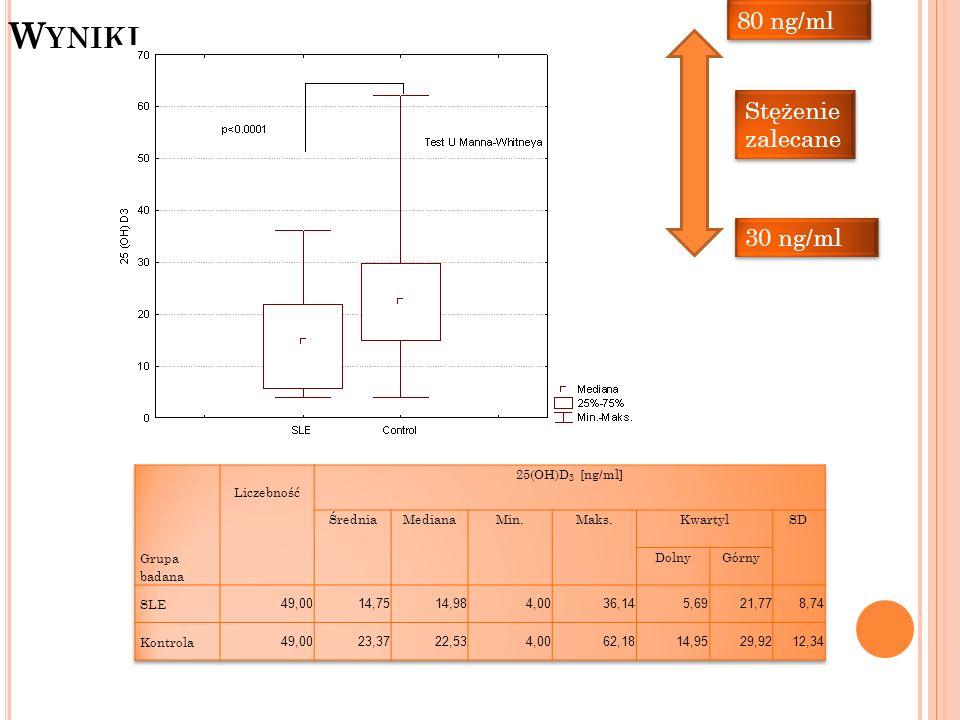 W YNIKI Stężenie zalecane 30 ng/ml 80 ng/ml