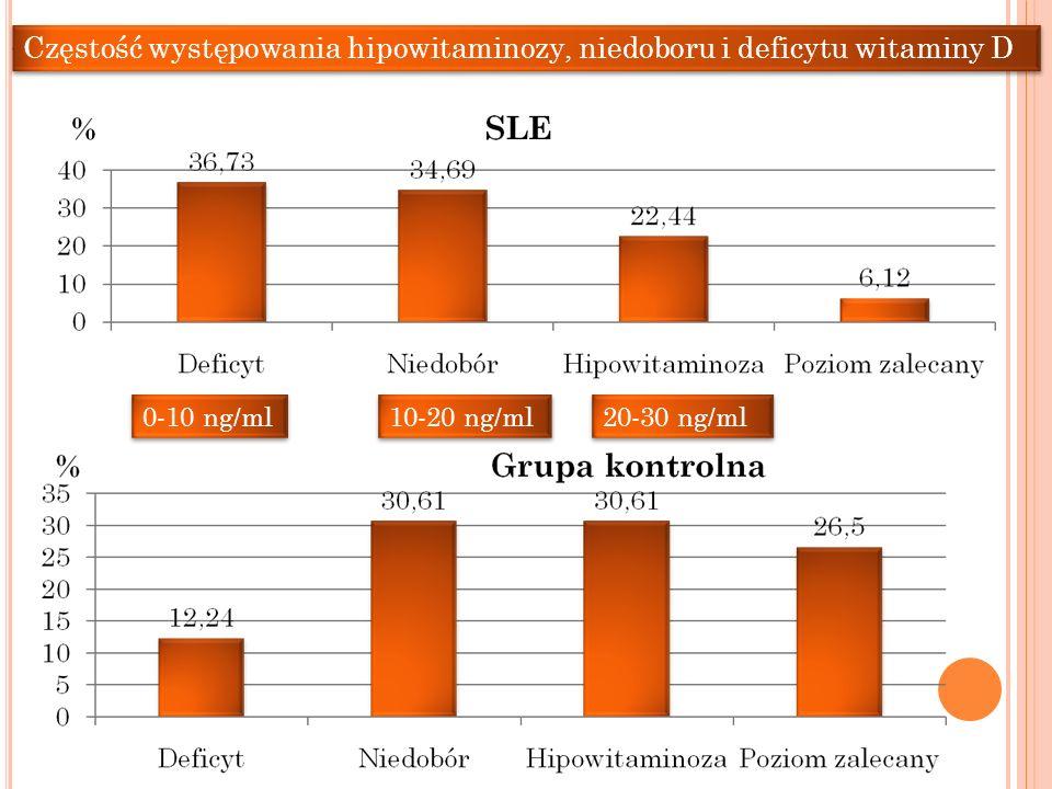 Częstość występowania hipowitaminozy, niedoboru i deficytu witaminy D 0-10 ng/ml 10-20 ng/ml 20-30 ng/ml