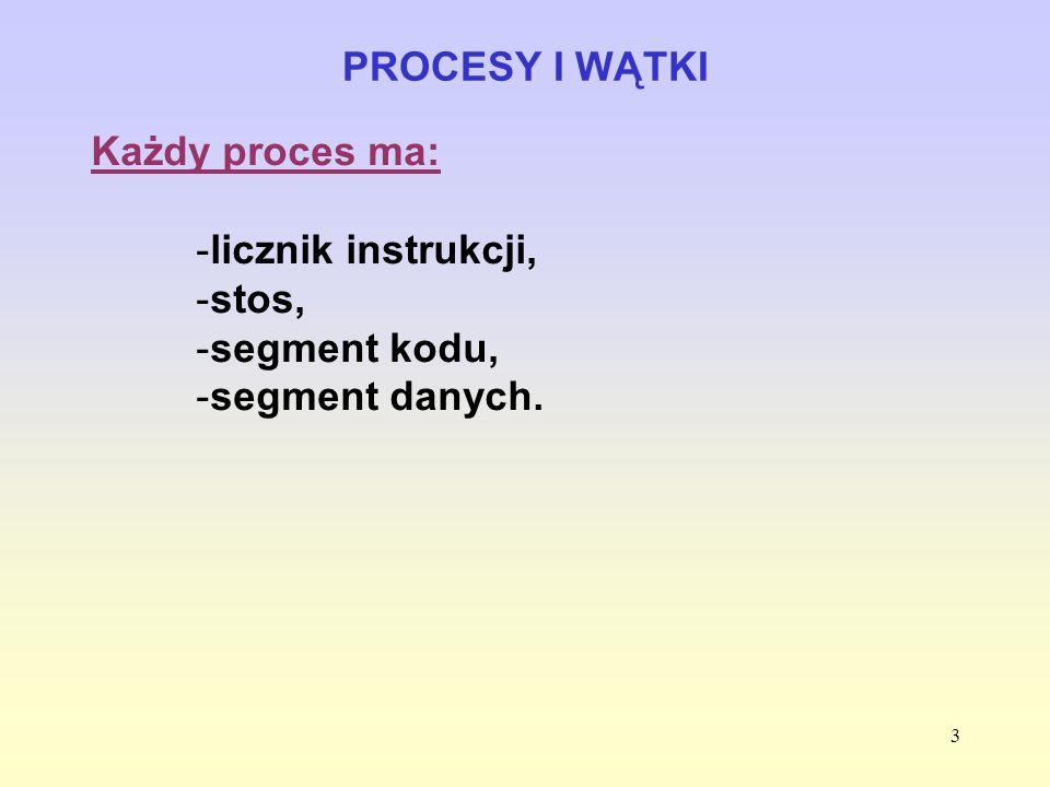 3 PROCESY I WĄTKI Każdy proces ma: -licznik instrukcji, -stos, -segment kodu, -segment danych.