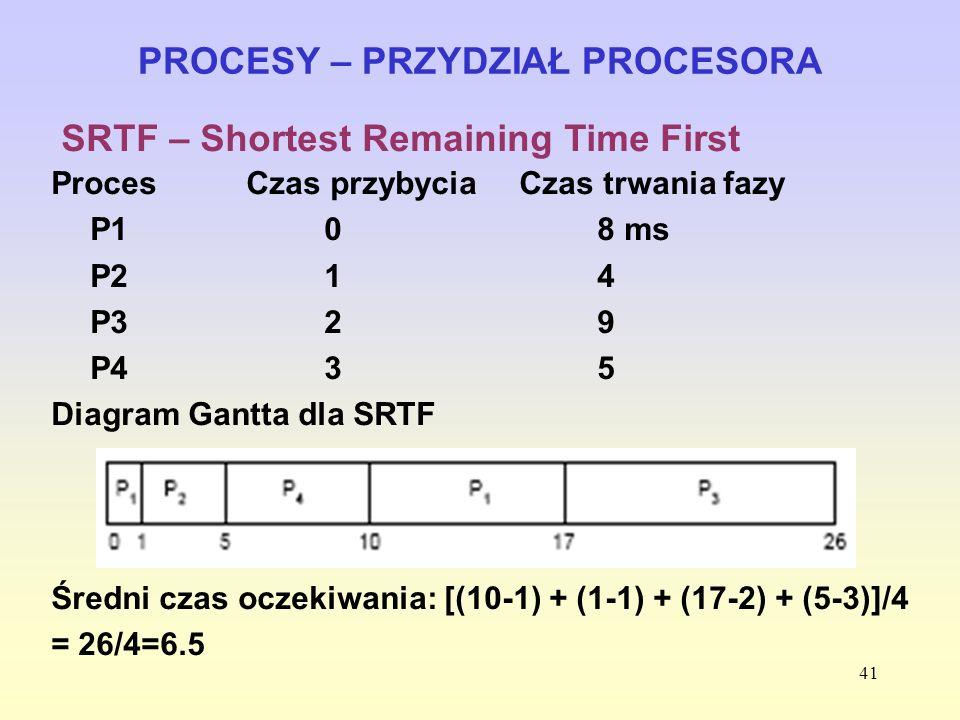 41 PROCESY – PRZYDZIAŁ PROCESORA SRTF – Shortest Remaining Time First ProcesCzas przybyciaCzas trwania fazy P10 8 ms P214 P329 P435 Diagram Gantta dla