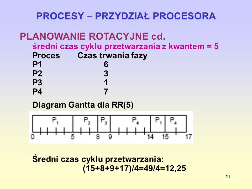 51 PROCESY – PRZYDZIAŁ PROCESORA PLANOWANIE ROTACYJNE cd. średni czas cyklu przetwarzania z kwantem = 5 ProcesCzas trwania fazy P16 P23 P31 P47 Diagra