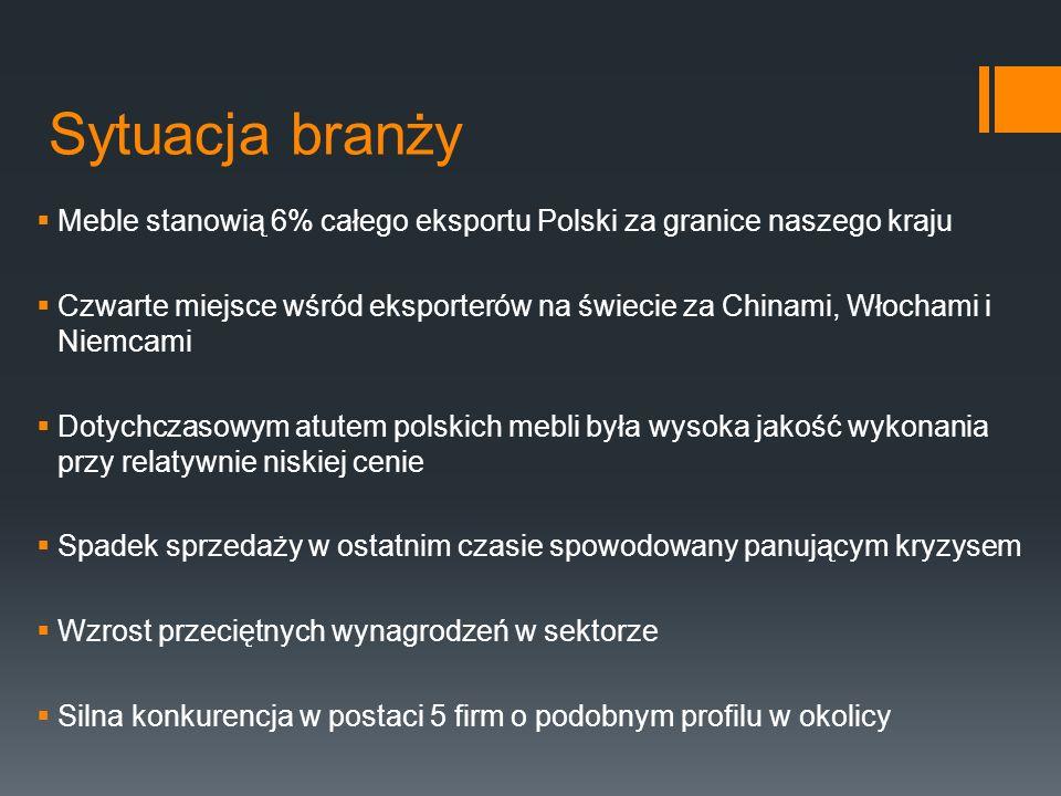 Sytuacja branży Meble stanowią 6% całego eksportu Polski za granice naszego kraju Czwarte miejsce wśród eksporterów na świecie za Chinami, Włochami i