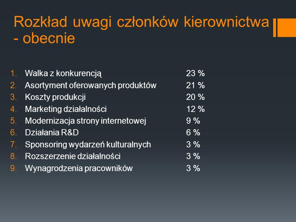 Rozkład uwagi członków kierownictwa - obecnie 1.Walka z konkurencją23 % 2.Asortyment oferowanych produktów21 % 3.Koszty produkcji20 % 4.Marketing dzia