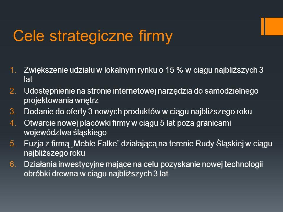 Cele strategiczne firmy 1.Zwiększenie udziału w lokalnym rynku o 15 % w ciągu najbliższych 3 lat 2.Udostępnienie na stronie internetowej narzędzia do