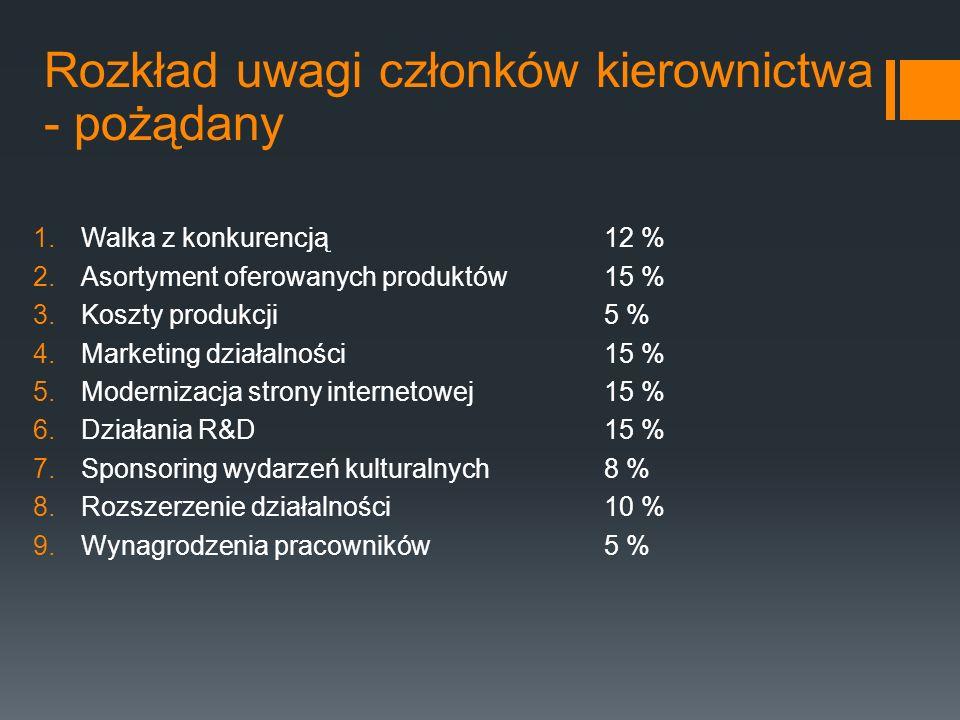 Rozkład uwagi członków kierownictwa - pożądany 1.Walka z konkurencją12 % 2.Asortyment oferowanych produktów15 % 3.Koszty produkcji5 % 4.Marketing dzia