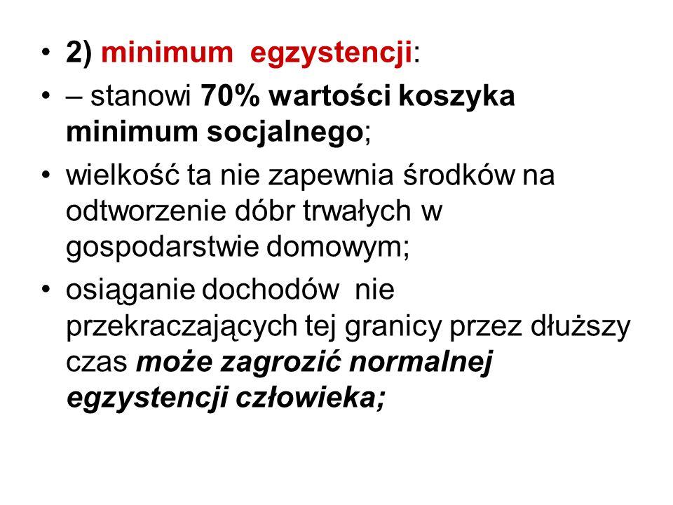 2) minimum egzystencji: – stanowi 70% wartości koszyka minimum socjalnego; wielkość ta nie zapewnia środków na odtworzenie dóbr trwałych w gospodarstw