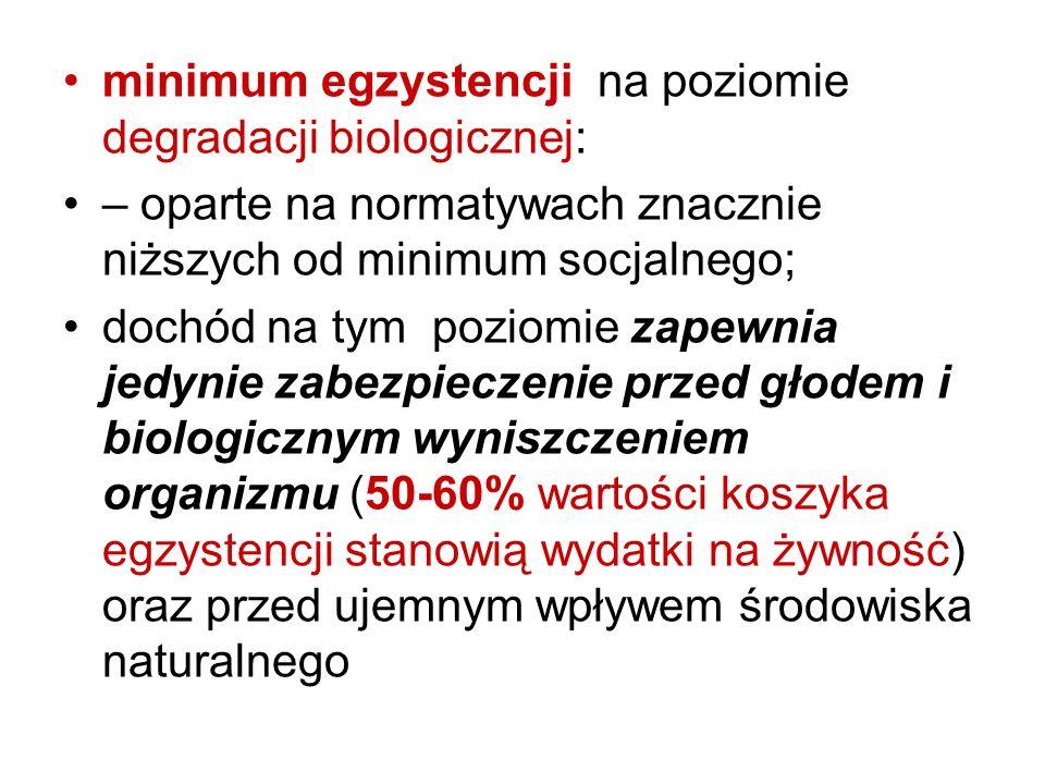minimum egzystencji na poziomie degradacji biologicznej: – oparte na normatywach znacznie niższych od minimum socjalnego; dochód na tym poziomie zapew