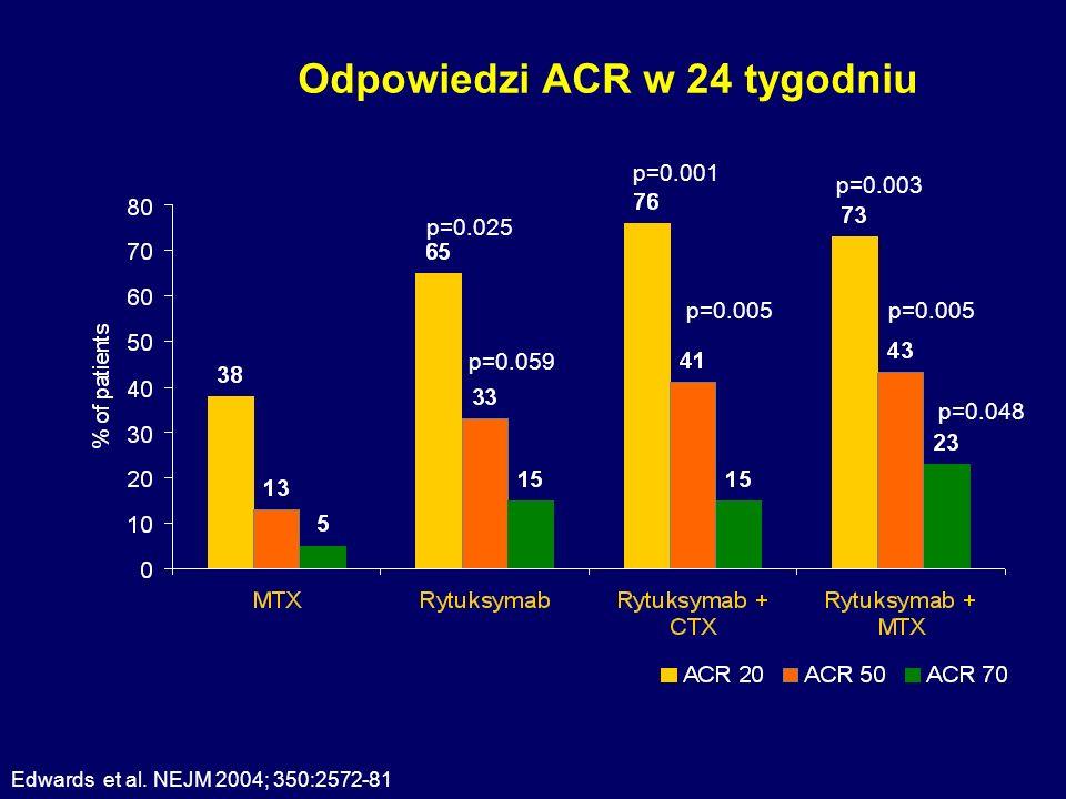 Odpowiedzi ACR w 24 tygodniu p=0.025 p=0.059 p=0.001 p=0.005 p=0.003 p=0.005 p=0.048 Edwards et al. NEJM 2004; 350:2572-81