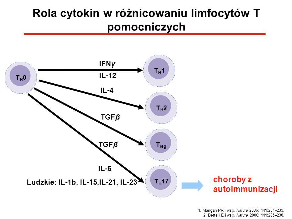 Rola cytokin w różnicowaniu limfocytów T pomocniczych choroby z autoimmunizacji 1. Mangan PR i wsp. Nature 2006; 441:231–235. 2. Bettelli E i wsp. Nat