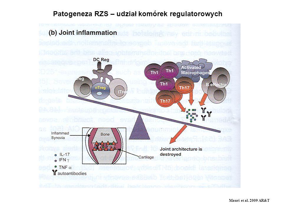 Patogeneza RZS – udział komórek regulatorowych Mauri et al. 2009 AR&T