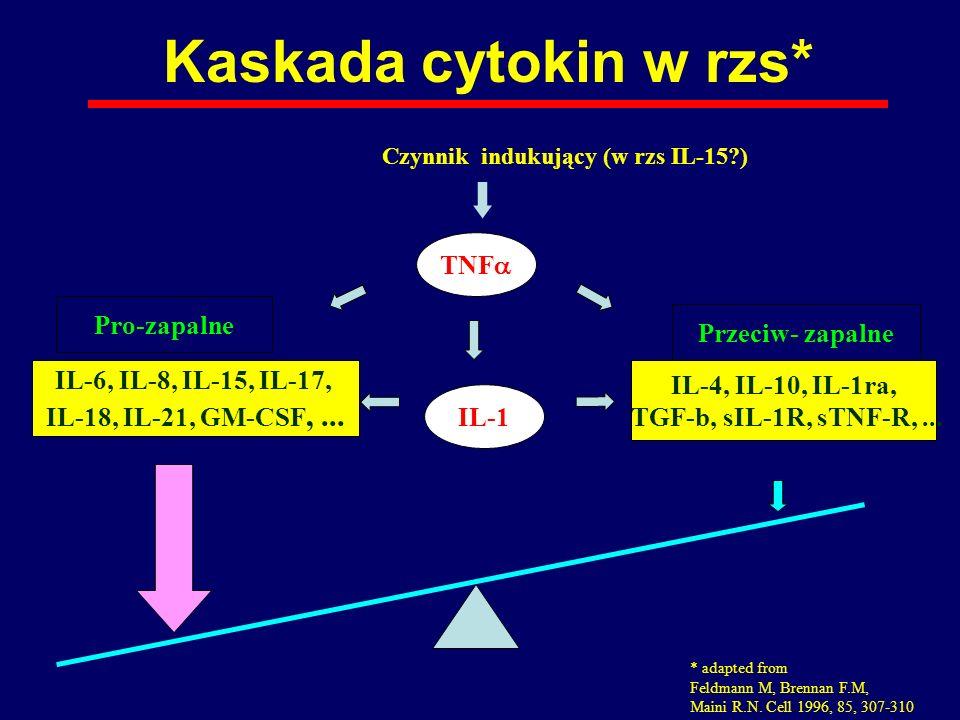 Kaskada cytokin w rzs* Przeciw- zapalne IL-4, IL-10, IL-1ra, TGF-b, sIL-1R, sTNF-R,... Pro-zapalne IL-6, IL-8, IL-15, IL-17, IL-18, IL-21, GM-CSF,...