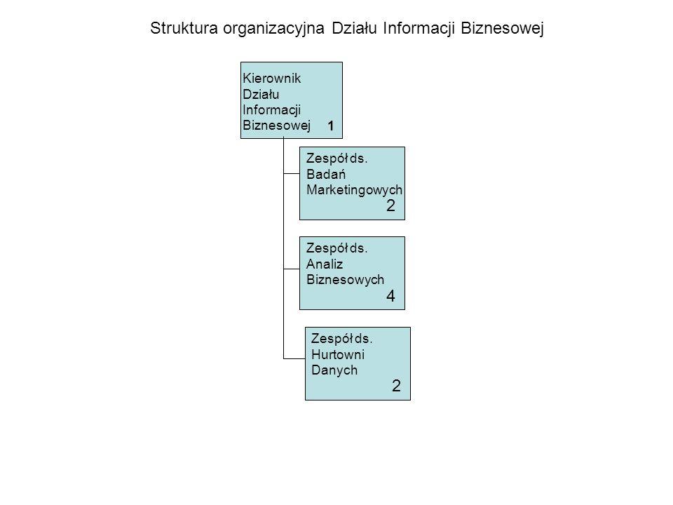 Kierownik Działu Informacji Biznesowej Struktura organizacyjna Działu Informacji Biznesowej Zespół ds. Badań Marketingowych 2 Zespół ds. Analiz Biznes