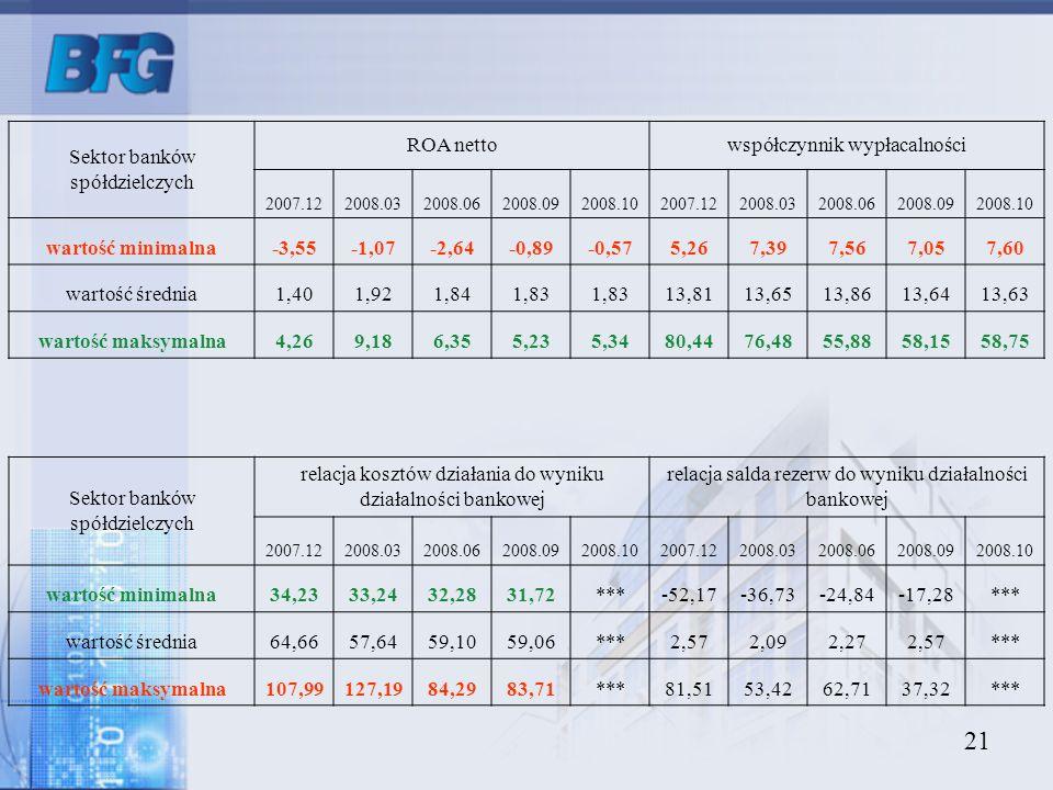 21 Sektor banków spółdzielczych ROA nettowspółczynnik wypłacalności 2007.122008.032008.062008.092008.102007.122008.032008.062008.092008.10 wartość min
