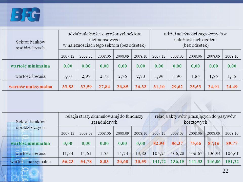 22 Sektor banków spółdzielczych udział należności zagrożonych sektora niefinansowego w należnościach tego sektora (bez odsetek) udział należności zagr