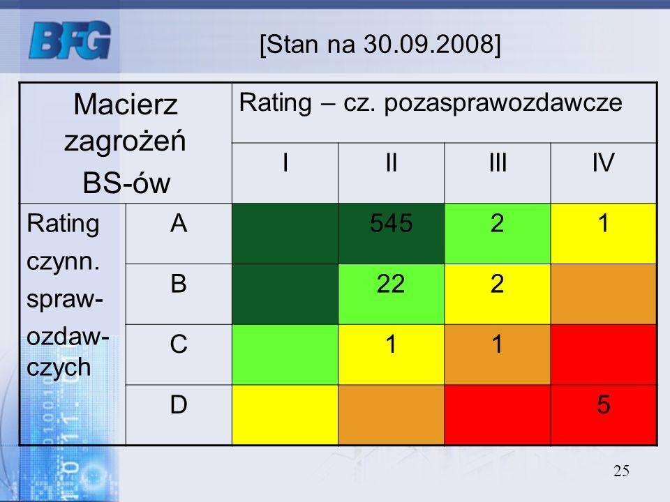 25 [Stan na 30.09.2008] Macierz zagrożeń BS-ów Rating – cz. pozasprawozdawcze IIIIIIIV Rating czynn. spraw- ozdaw- czych A54521 B222 C11 D5