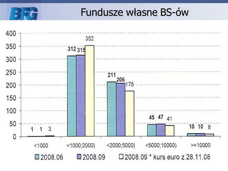 26 Fundusze własne BS-ów