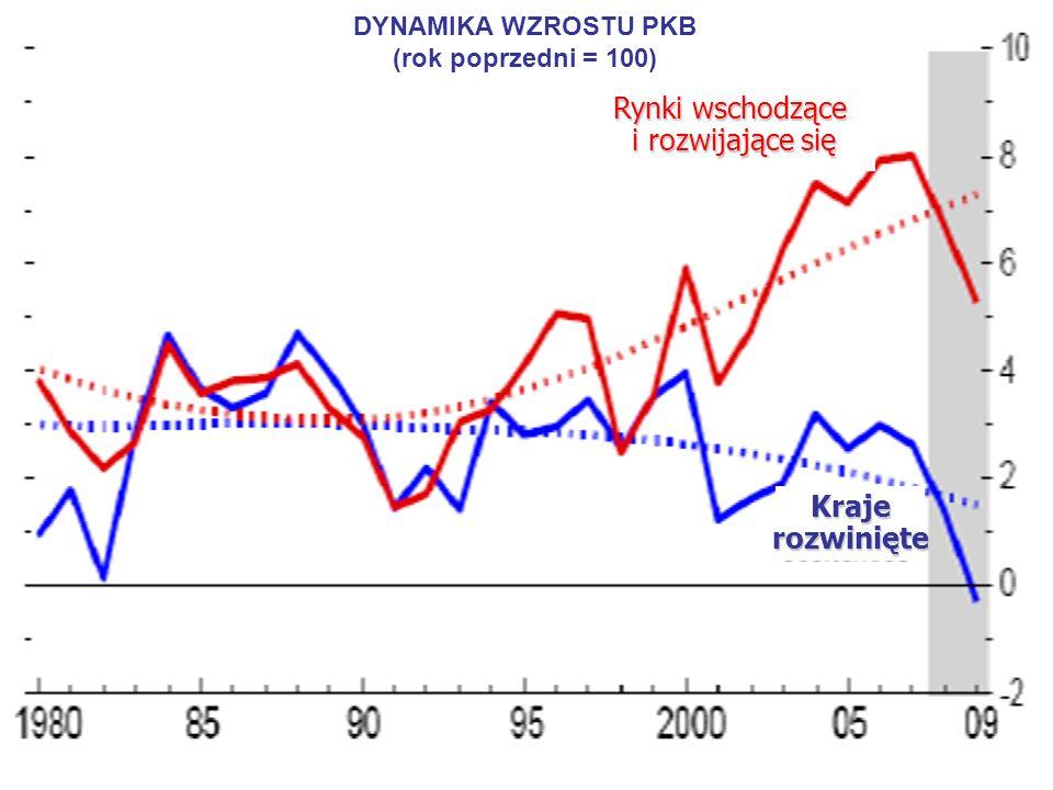3 DYNAMIKA WZROSTU PKB (rok poprzedni = 100) Rynki wschodzące i rozwijające się i rozwijające się Krajerozwinięte