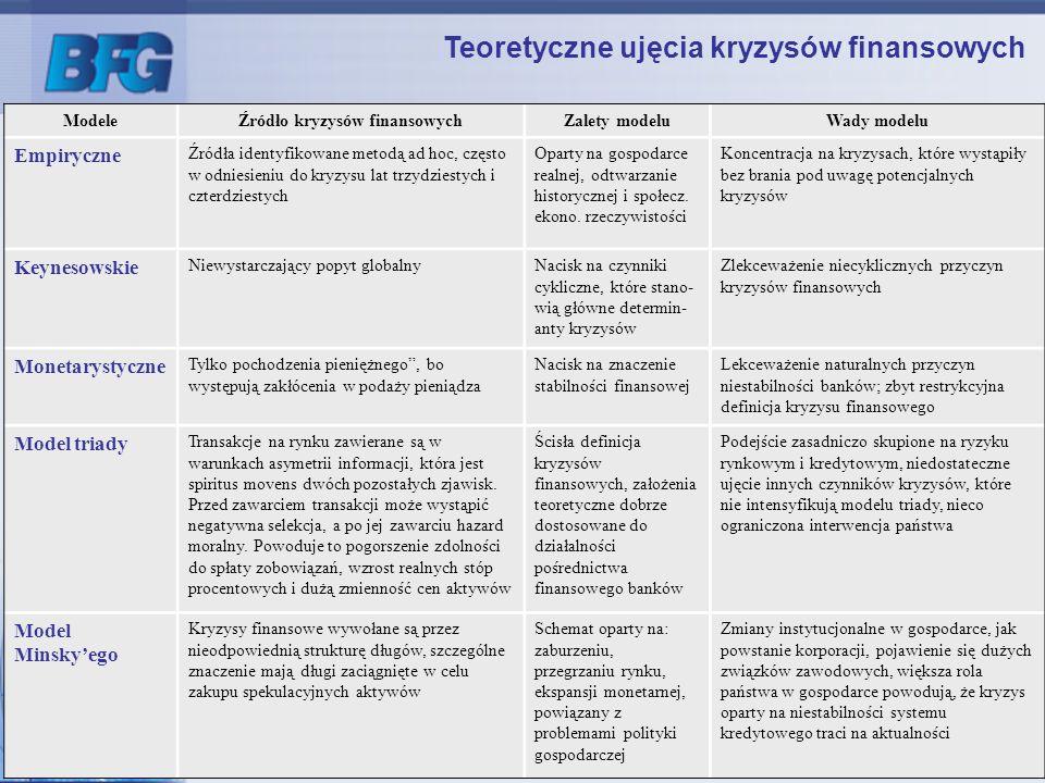 4 ModeleŹródło kryzysów finansowychZalety modeluWady modelu Empiryczne Źródła identyfikowane metodą ad hoc, często w odniesieniu do kryzysu lat trzydz