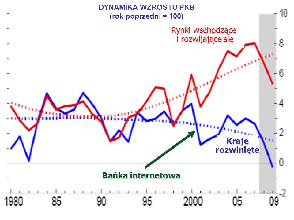 6 DYNAMIKA WZROSTU PKB (rok poprzedni = 100) Rynki wschodzące i rozwijające się i rozwijające się Krajerozwinięte Bańka internetowa