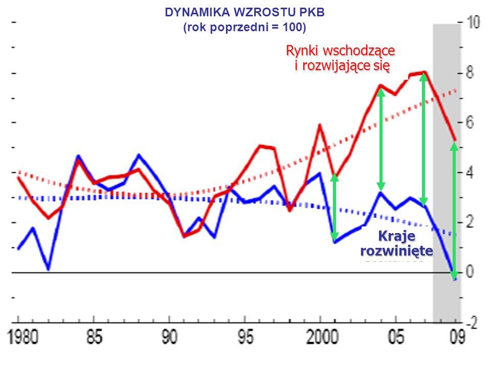 7 DYNAMIKA WZROSTU PKB (rok poprzedni = 100) Rynki wschodzące i rozwijające się i rozwijające się Krajerozwinięte
