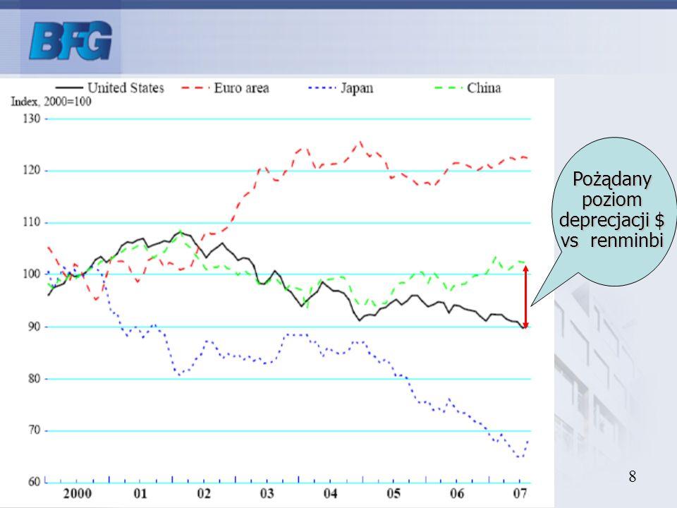 8 Pożądanypoziom deprecjacji $ vs renminbi