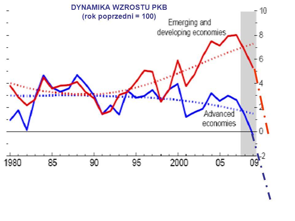9 DYNAMIKA WZROSTU PKB (rok poprzedni = 100)
