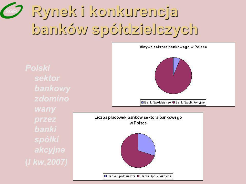 Rynek i konkurencja banków spółdzielczych Polski sektor bankowy zdomino wany przez banki spółki akcyjne (I kw.2007) SGB