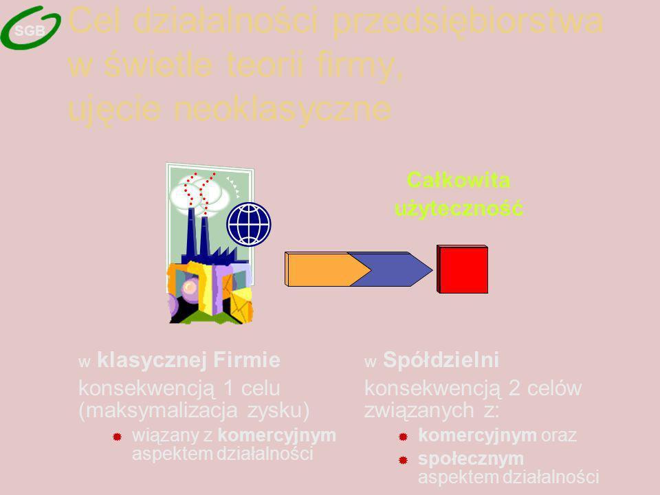 Cel działalności przedsiębiorstwa w świetle teorii firmy, ujęcie neoklasyczne w klasycznej Firmie konsekwencją 1 celu (maksymalizacja zysku) wiązany z komercyjnym aspektem działalności Całkowita użyteczność w Spółdzielni konsekwencją 2 celów związanych z: komercyjnym oraz społecznym aspektem działalności SGB