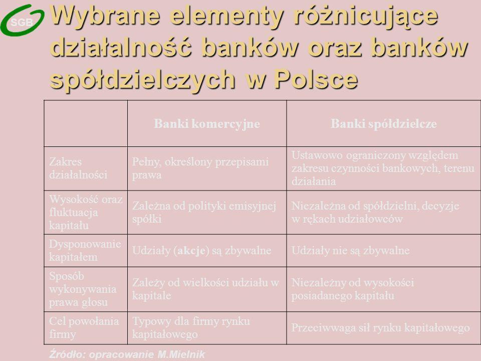 Wybrane elementy różnicujące działalność banków oraz banków spółdzielczych w Polsce Banki komercyjneBanki spółdzielcze Zakres działalności Pełny, określony przepisami prawa Ustawowo ograniczony względem zakresu czynności bankowych, terenu działania Wysokość oraz fluktuacja kapitału Zależna od polityki emisyjnej spółki Niezależna od spółdzielni, decyzje w rękach udziałowców Dysponowanie kapitałem Udziały (akcje) są zbywalneUdziały nie są zbywalne Sposób wykonywania prawa głosu Zależy od wielkości udziału w kapitale Niezależny od wysokości posiadanego kapitału Cel powołania firmy Typowy dla firmy rynku kapitałowego Przeciwwaga sił rynku kapitałowego Źródło: opracowanie M.Mielnik SGB
