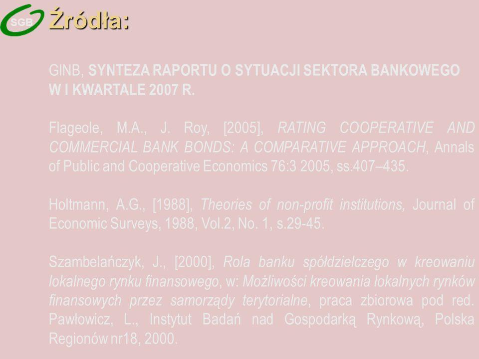 Źródła: GINB, SYNTEZA RAPORTU O SYTUACJI SEKTORA BANKOWEGO W I KWARTALE 2007 R.