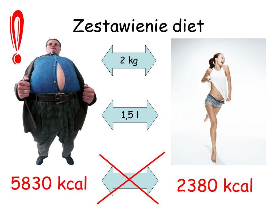Zestawienie diet 5830 kcal 2380 kcal 2 kg 1,5 l