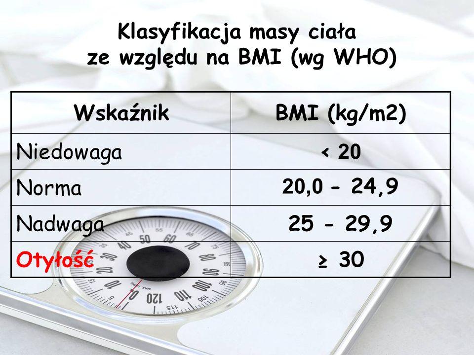 Klasyfikacja masy ciała ze względu na BMI (wg WHO) Wskaźnik BMI (kg/m2) Niedowaga < 20 Norma 20,0 - 24,9 Nadwaga25 - 29,9 Otyłość 30
