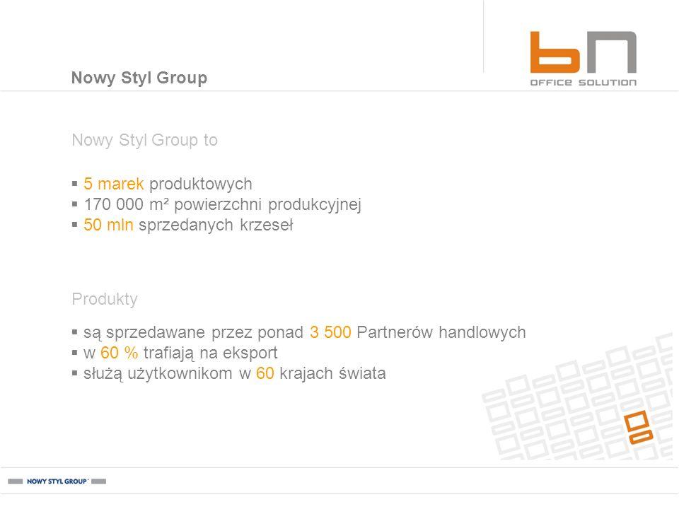 Nowy Styl Group to 5 marek produktowych 170 000 m² powierzchni produkcyjnej 50 mln sprzedanych krzeseł Produkty są sprzedawane przez ponad 3 500 Partn