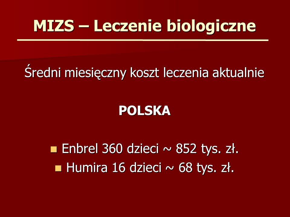 MIZS – Leczenie biologiczne Średni miesięczny koszt leczenia aktualnie POLSKA Enbrel 360 dzieci ~ 852 tys. zł. Enbrel 360 dzieci ~ 852 tys. zł. Humira